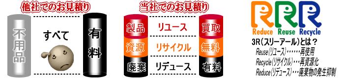 リユース・リデュース・リサイクル